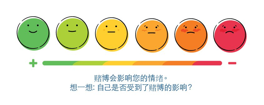 Gambling can affect how you feel. Think... is that true for you? [Simplified Chinese]